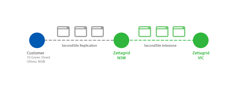Zettagrid SecondSite Interzone Example