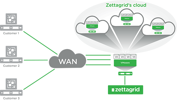 Zettagrid-Veeam-Cloud-Connect-Infographic